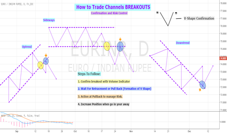 EURINR: Educational 04: How To Trade Channel Breakouts?