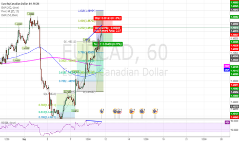 EURCAD: EURCAD Harmonic Price pattern completed