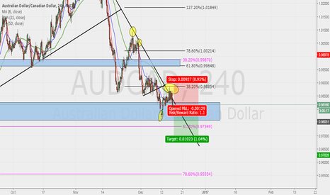 AUDCAD: AUDCAD POSSIBLE SWING!!!