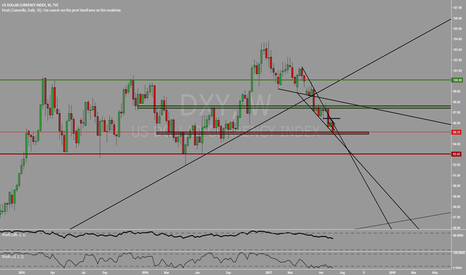 DXY: 95.00 decisive point for DXY