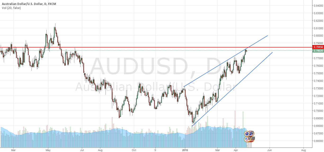 AUDUSD - Possible short opportunity