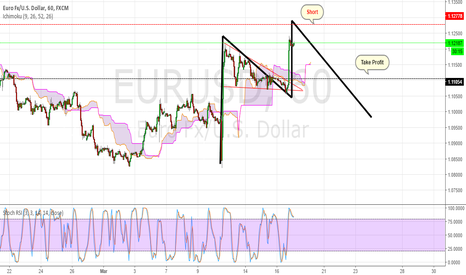 EURUSD: Short On fullfillment of pattern