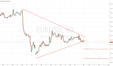 EURUSD: EURUSD GOING DOWN