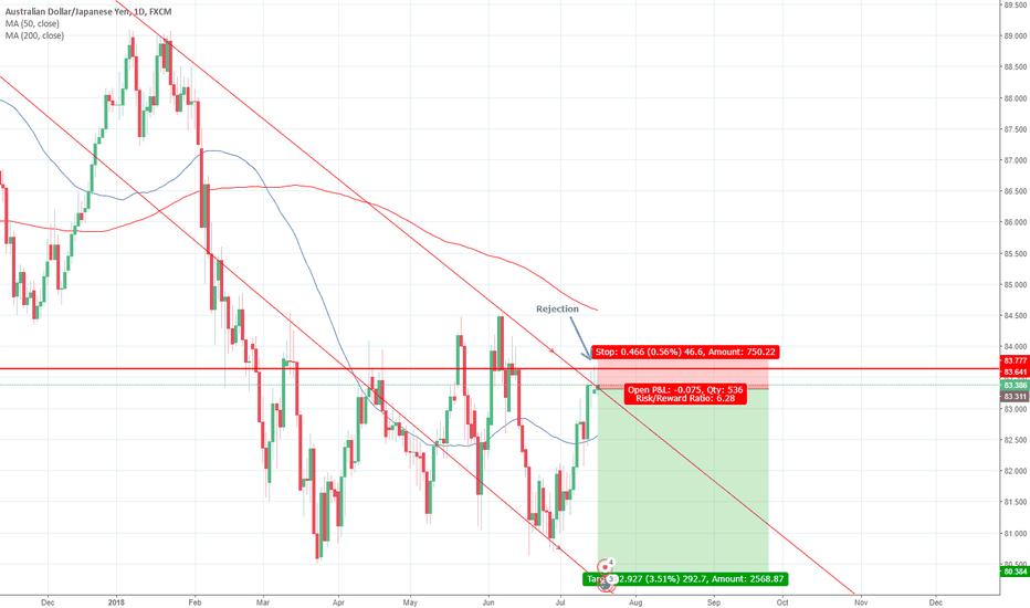 AUDJPY: AUD/JPY Short Low Risk , high return 6/1