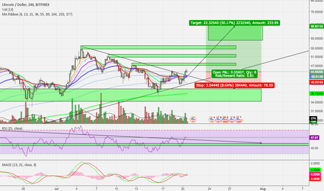 LTCUSD: Descending Triangle Break Out for Litecoin