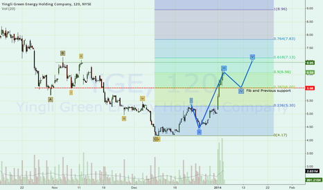 YGE: YGE: Textbook Elliot Wave