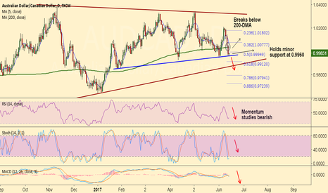 AUDCAD: AUD/CAD holds minor support at 0.9960, short break below