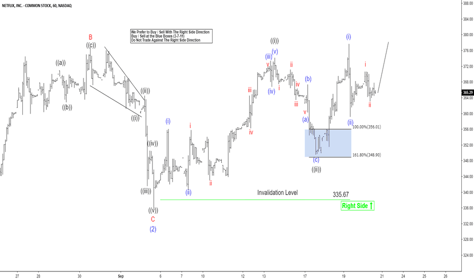 NFLX: Netflix Elliott Wave View: Dips Expected To Remain Supported