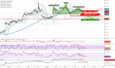 AOL: Head-Shoulder formed, wait for short signal