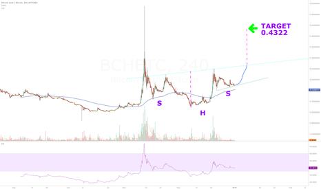 BCHBTC: BCH about to moon (READ DESCRIPTION)