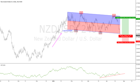 NZDUSD: Stop hunting at Linear Regression Low