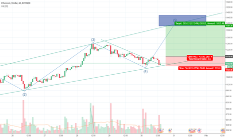 ETHUSD: ethereum long