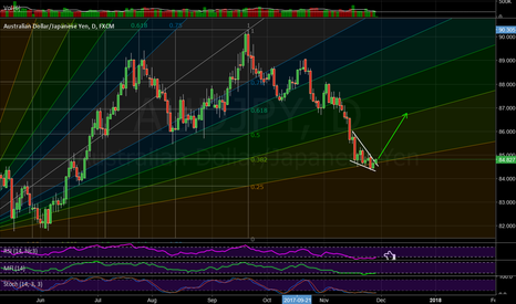 AUDJPY: Wedge and angle