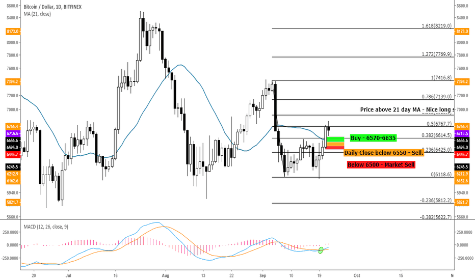 BTCUSD: Bitcoin - Price range to buy as we head to 6900 or even more?!