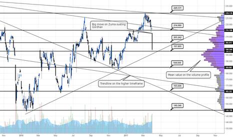 OML: Problems for ZAR related stocks #OML #Trading