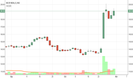 BANKINDIA: BANK OF INDIA, INTRADAY