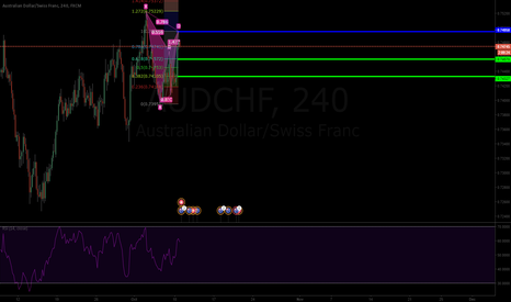 AUDCHF: AUD/CHF Bearish Gartley 4h