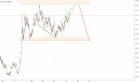 XCUUSD: SMALLL LONG AND BIG SHORT ON XCUUSD - (LONG TERM SHORT TRADE)