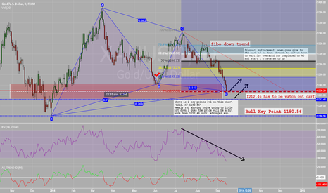 XAUUSD: good trade and profit can  always earn with action on right time