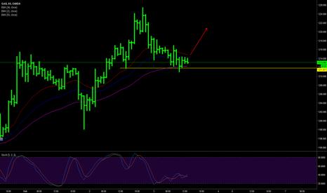 XAUUSD: Gold day trading plan 3 Feb