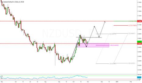 NZDUSD: NZDUSD break above and close above