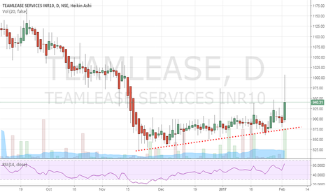 TEAMLEASE: TeamLease : Making higher lows