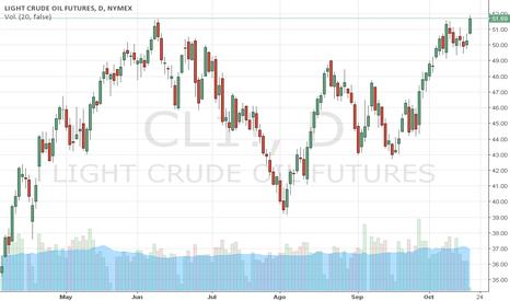 CL1!: WTI rompe su máximo anual gracias al AIE. Trader MARCO DA COSTA