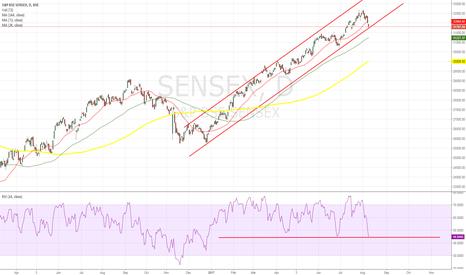 SENSEX: India Stock Index