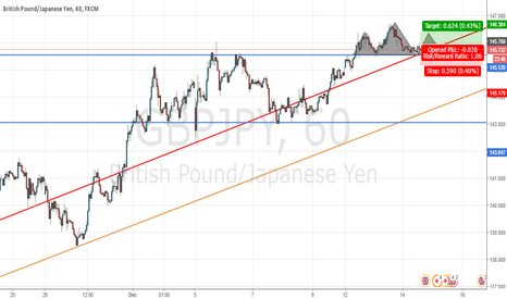 GBPJPY: GBPJPY Possible Long