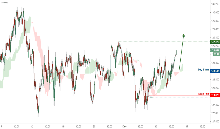 EURJPY: Extreme trader sentiment points to possible EURJPY uptrend