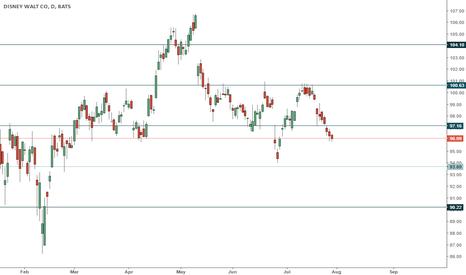 DIS: DIS trading range