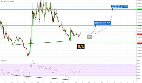QTUMBTC: QTUM/BTC Баффет подогнал прогноз