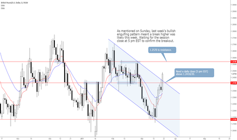 GBPUSD: GBPUSD: Daily Close Above 1.2410 to Offer Buying Opportunity