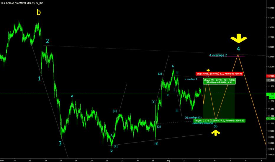 USDJPY: USDJPY M15 Trading the expanding diagonals