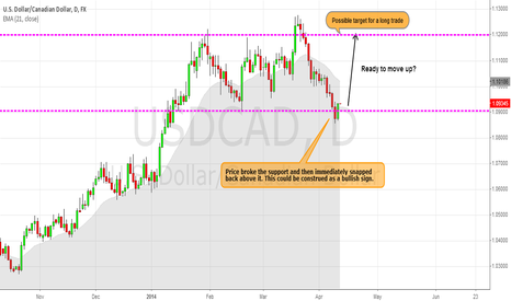 USDCAD: USDCAD - Looks ready for a bullish move