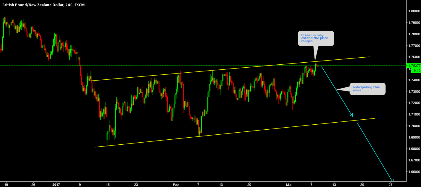 GBPNZD Break up may Extend the price ranges......!!!!!!!!!!!