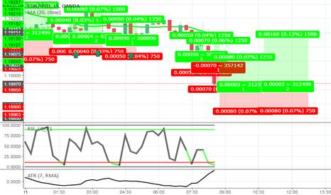 EURUSD: EURUSD - RSI LC Strategy - Dopo uno SL abbiamo un Target?