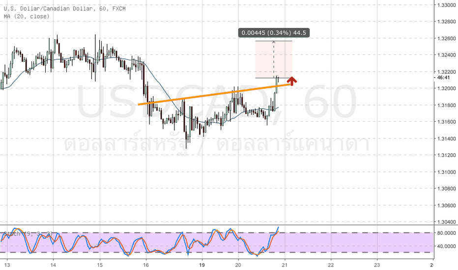 USDCAD: USDCAD H1 รูปแบบ Inverted Head & Shoulders