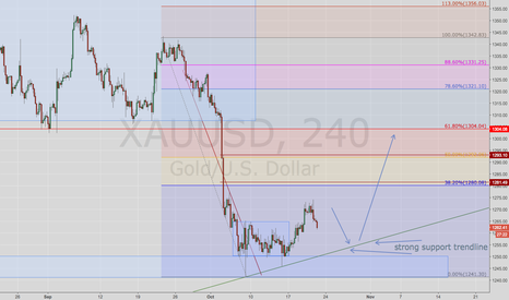 XAUUSD: Strong support area for gold