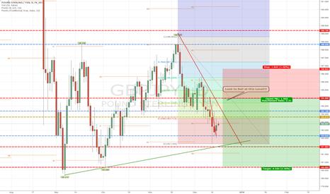 GBPJPY: GBP/JPY Long Term Sell
