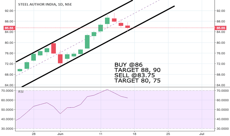 SAIL: Up trend?
