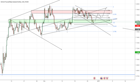 "GBPNZD: GBP/NZD - ""Corrective Structure Over? Fib conf, Support Zone"""
