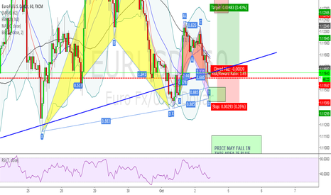 EURUSD: EUR/USD - 2x  POSSIBLE BULLISH BAT PATTERNS + FLAG PATTERN
