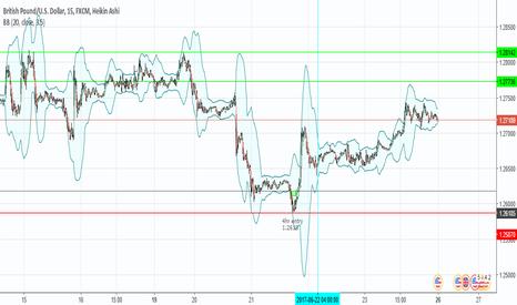 GBPUSD: GBPUSD retracement targets