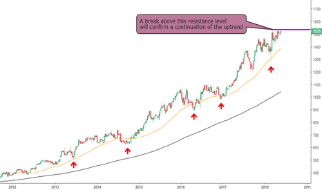 HSX: Hiscox Still Looking Bullish