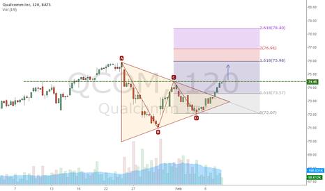 QCOM: Triangle Pattern