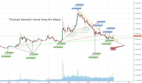 ZECBTC: Thomas Demark trend lines.