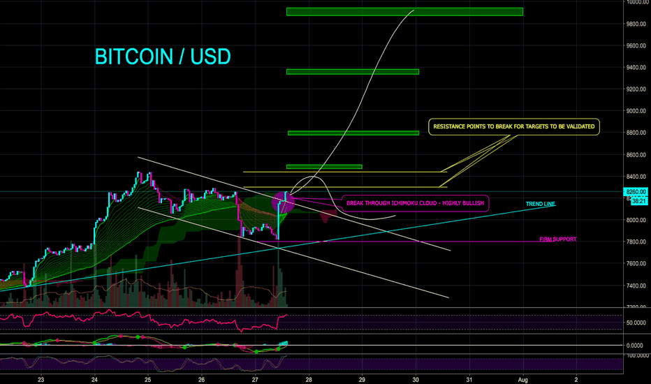 BTCUSD: BITCOIN BULL RUN RESUMES? ETF APPROVAL? - CryptoManiac101