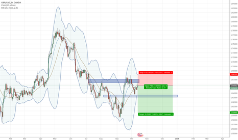 GBPCAD: GBPCAD 1d reversal, sell the retest