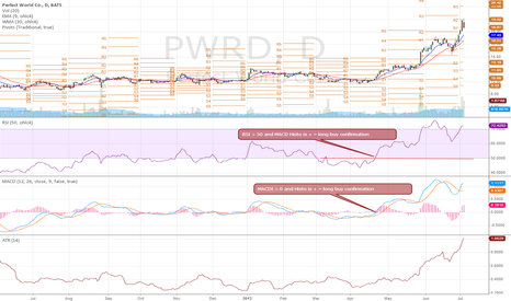 PWRD: PWRD daily chart Long trade  confirmation